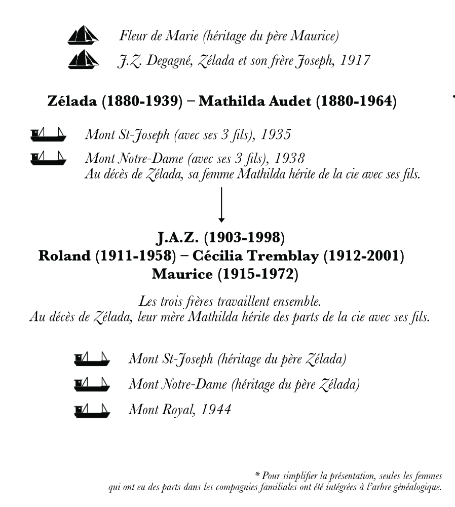 A family tree representing the third and fourth generations of Desgagnés sailors. This specific chart focuses on the descendants of Zélada Desgagnés. Under the names of the family members, arrows point to their ships and their sons. Pictograms depicting each ship illustrate the family tree.