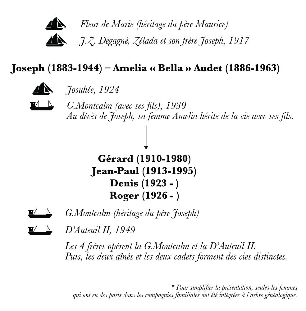 A family tree representing the third and fourth generations of Desgagnés sailors. This specific chart focuses on the descendants of Joseph Desgagnés. Under the names of the family members, arrows point to their ships and their sons. Pictograms depicting each ship illustrate the family tree.
