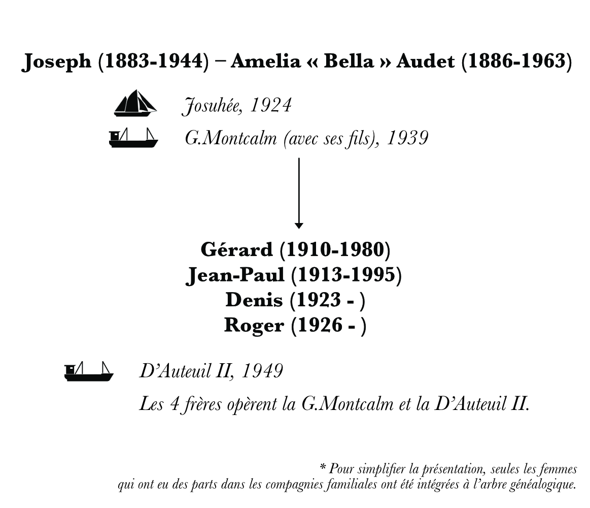 A family tree representing the third and fourth generations of Desgagnés sailors. This specific chart focuses on the descendants of Joseph Desgagnés. Under the names of the family members, arrows point to their ships and their sons. Pictograms depicting each ship illustrate the family tree. The schooners represented on this family tree are those on which the women of the family have either travelled or worked.