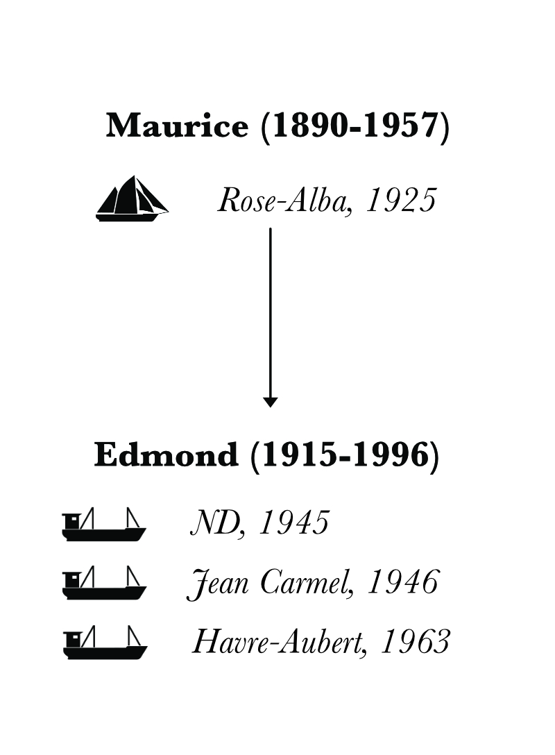 A family tree representing the third and fourth generations of Desgagnés sailors. This specific chart focuses on the descendants of Maurice Desgagnés. Under the names of the family members, arrows point to their ships and their sons. Pictograms depicting each ship illustrate the family tree. The schooners represented on this family tree are those on which the women of the family have either travelled or worked.