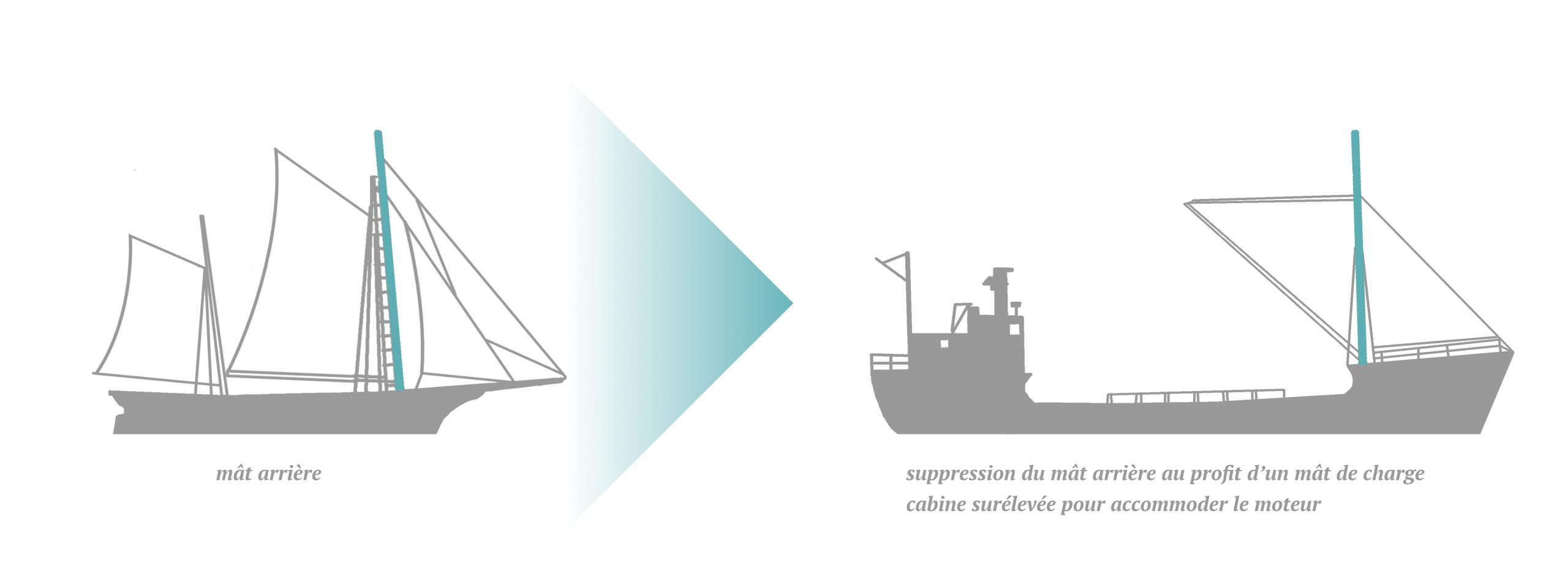 An image depicting the evolution of sail-powered schooners towards motor-powered ships. To the left there is an illustration of a sail-powered schooner with its foremast highlighted in green. To the right there is a motor-powered schooner with its boom (front) mast is highlighted in green.