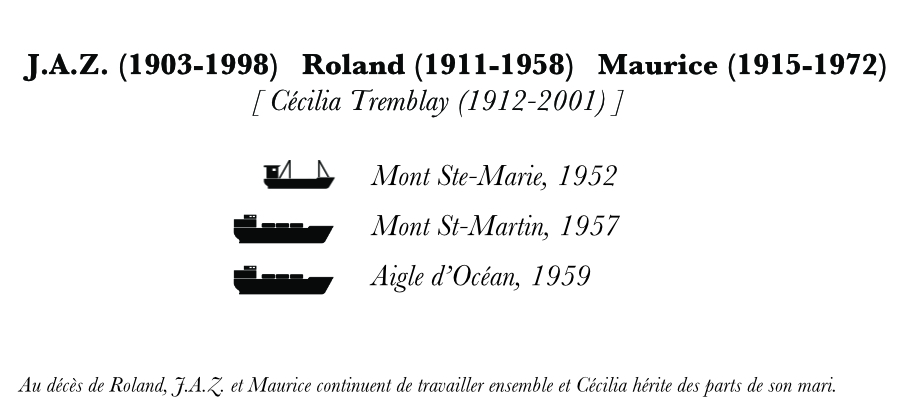 Family tree. The names of J.A.Z., Roland and Maurice Desgagnés appear in bold, along with their date of birth and date of death. Under them are a small motor-powered schooner, and two steel coasters along with their names.