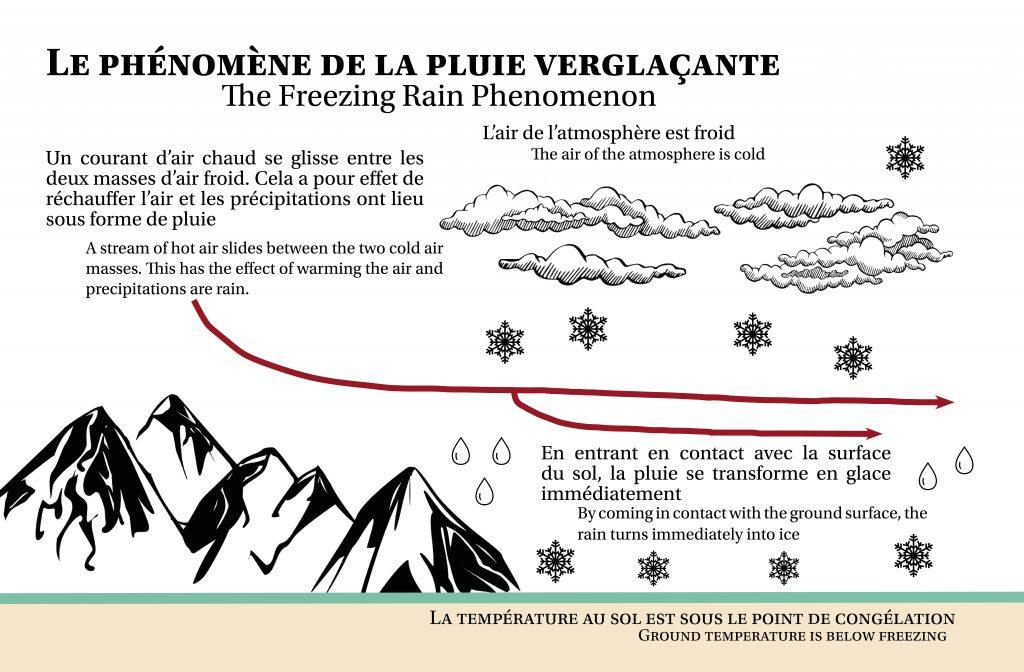 Graphic explaning the phenonemon of freezing rain.