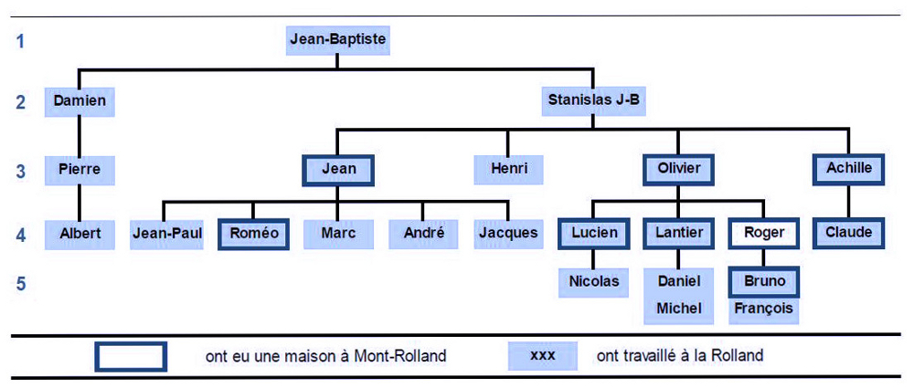Colour diagram showing members of the Rolland family in frames. The names are arranged horizontally over five generations, with lines indicating the lineage from fathers to sons. A legend underneath indicates which men had homes in Mont-Rolland (dark blue frame) and which worked for the Rolland Company (frame with light blue background).