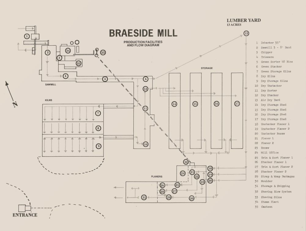 Braeside mill production facilities and workflow diagram shows various numbered buildings with key on right hand side.
