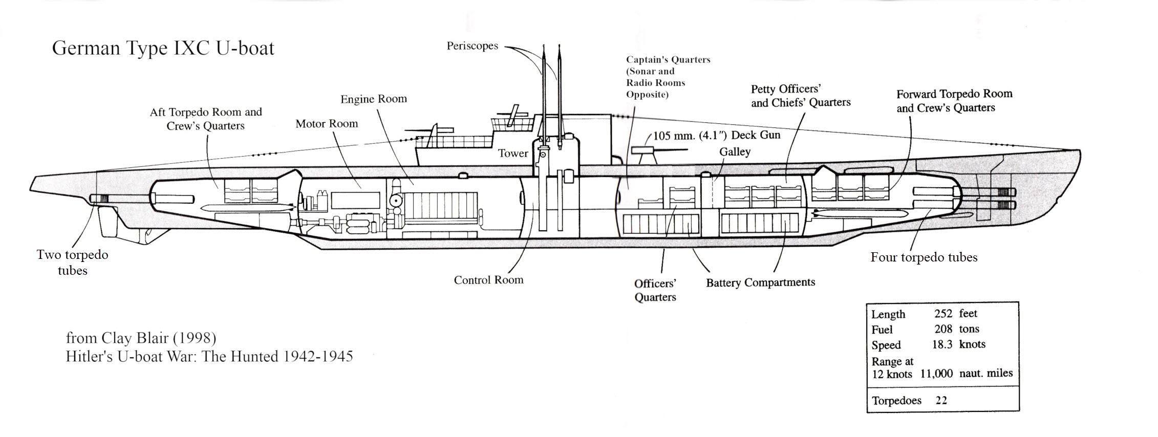 Interior layout of a German Type IXC U-boat   When World War II Came to  Bell Island, Newfoundland